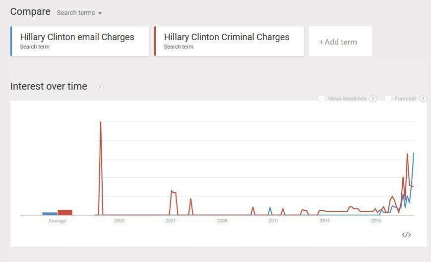 Email Charges vs. Criminal Charges trends