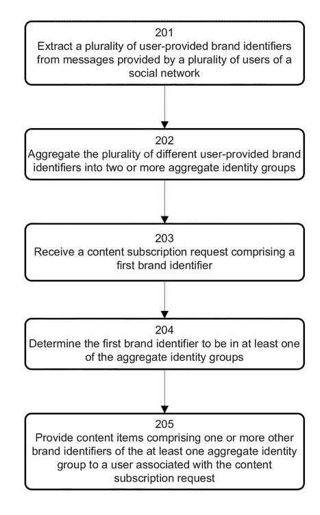 brand Identifiers