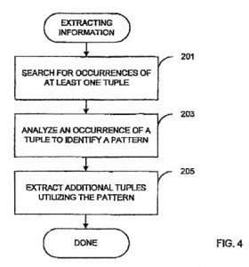 A screenshot from Sergey Brins patent on Information extraction