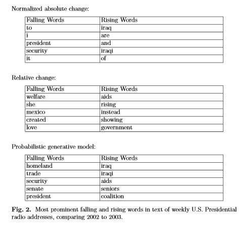 Kleinberg's study included looking at words in Presidential addresses.