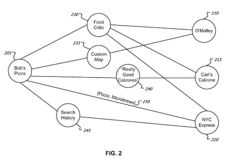 This method describes finding commonalities between entities.