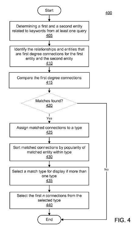 A Flow Chart from the patent showing how connected entities might be identified.