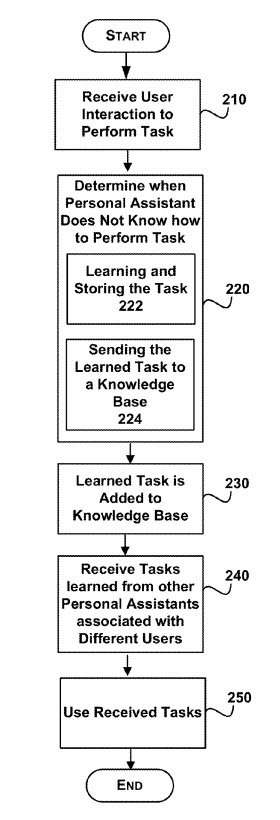 Learning task from a shared knowledge base