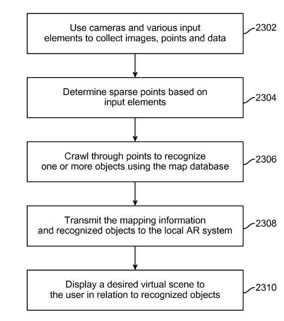 The end goal, which may involve many recognized objects and merging with Semantic data from a Knowledge base, is the creation of a virtual scene.