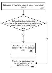 A flowchart from the patent showing the creation of an association between a query and a web page.