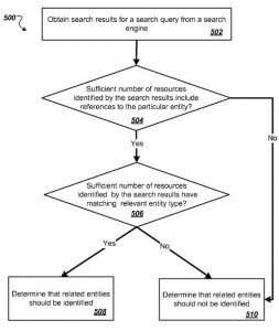 Screenshot from the patent showing the identification of related entities for the query.