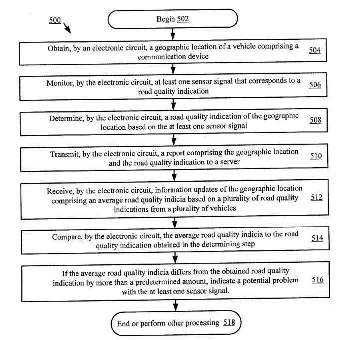 An Overview of Google's Patent Process to monitor Road Quality