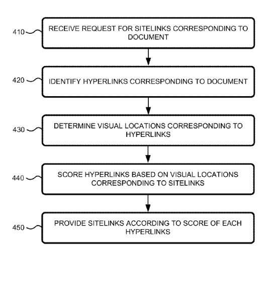 The Visual Sitelink Process