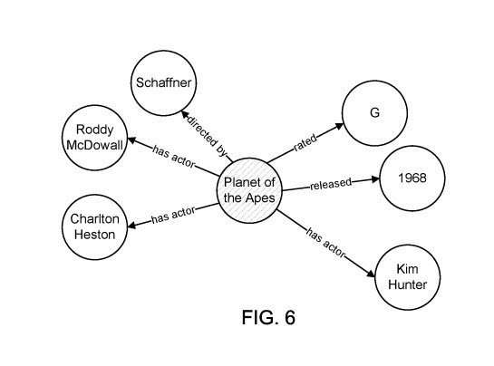 Knowledge graph reconciliation actors from Planet of the Apes
