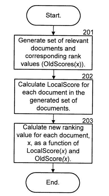 A Local Rank is considered with an old score for Pages