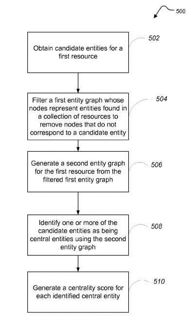 How Google May Identify Main Entities