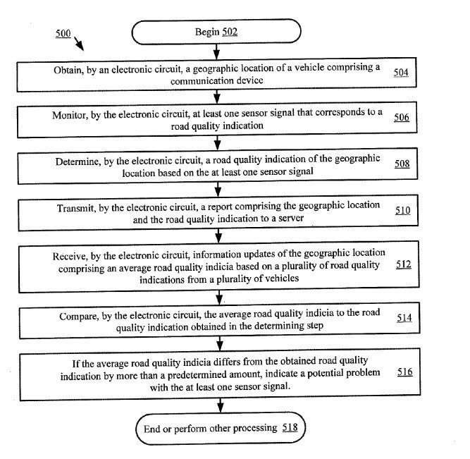 This flowchart from the patent describes the process of monitoring road quality.