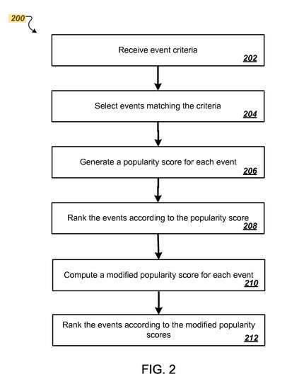 Ranking Events in Google Search Results