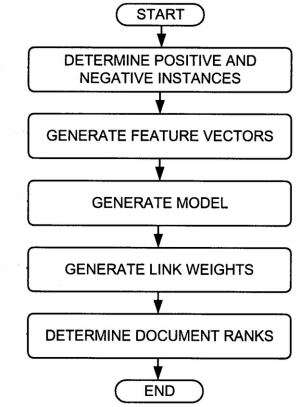 Features of Links determine weights