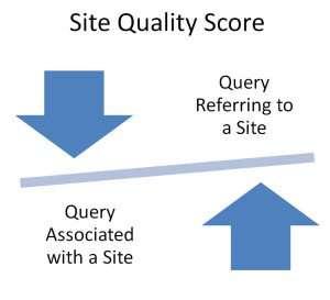 Calculating Site Quality Scores