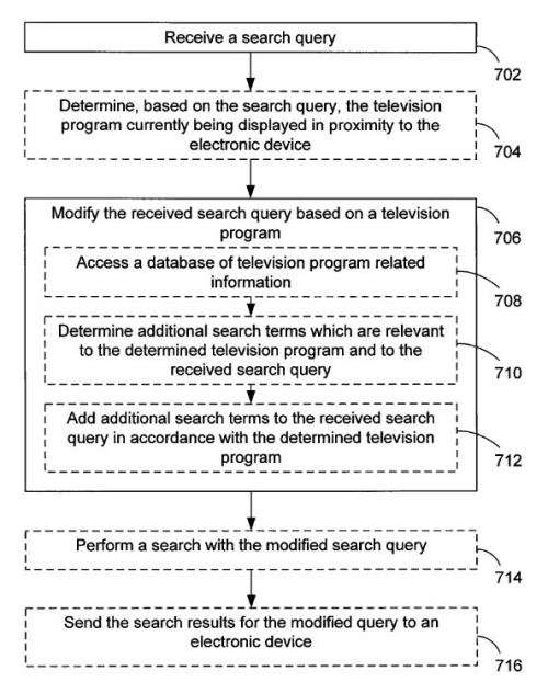 Flowchart from the patent on using TV as a ranking signal