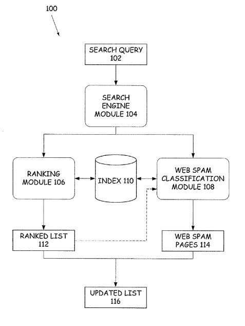 webspam classification