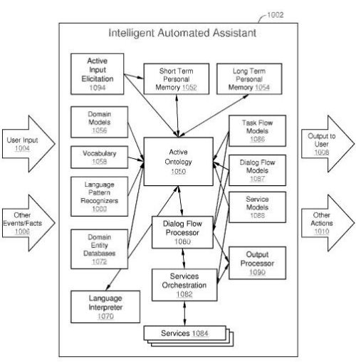 A flowchart from the Siri patent showing different software modules that interact to provide services.
