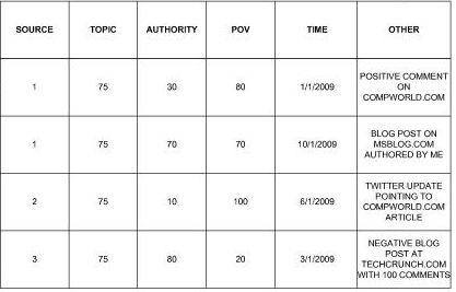 A table from the second patent filing showing authority scores and some possible influences on those scores.