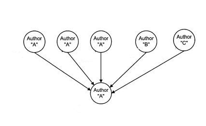 A diagram from a Google patent that shows three links from one author to a page from that same author, and two additional links pointing to the linked to page from other authors.