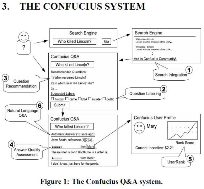 A flow chart of systems behind Google Confucius.