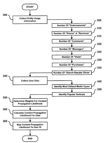 A flowchart from the patent showing how entity usage information might be incorporated into a viral score for users.