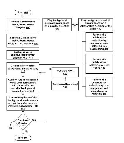 A flowchart from the patent showing how multiple users can hold a conversation while sharing background music from one of the participants.