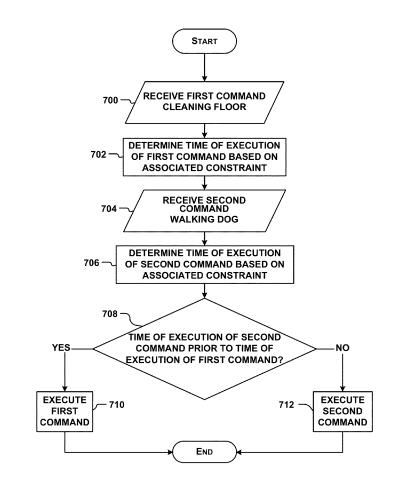 A flow chart from the patent showing commands issued to a robot, and it deciding whether to follow the second command before completing the first.