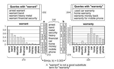 A comparison of co-occurring terms for 'warrant' and for 'warranty'.