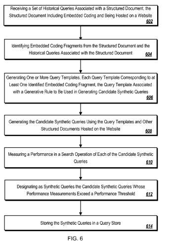 A screenshot from the patent showing a flow chart involving how query templates are identified.
