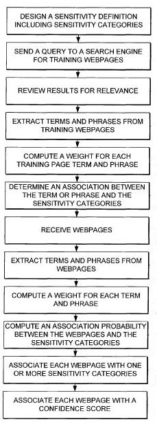 A flowchart from the patent showing the process involved in detecting content that might be inappropriate to shwo some advertisements alongside of.