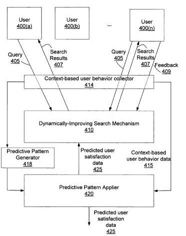 A flowchart from the Microsoft patent showing how patterns involving user-behavior might influence dynamically improving search results.