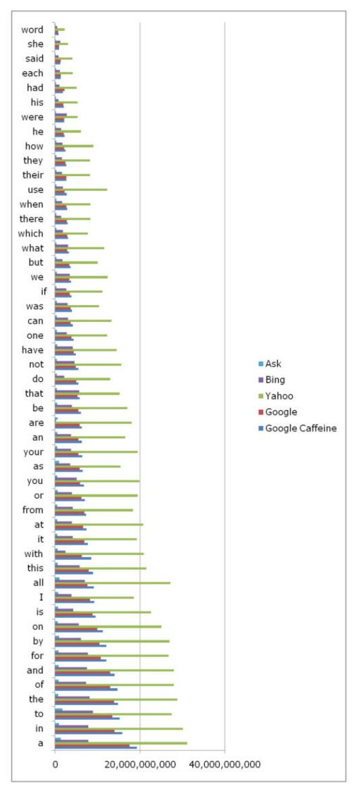 chart comparing estimates of the number of results for common words in Google Caffeine, Google, Yahoo, Bing, and Ask.