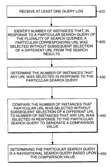 An image from Microsofts's patent on Presenting Search Queries Related to Navigational Search Queries showing how the search engine might try to find the best page for a navigational query.