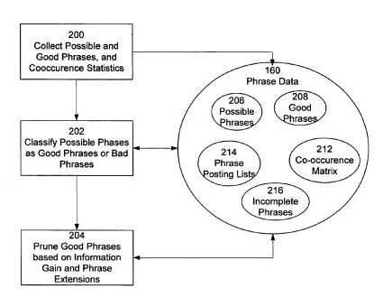An image from Google's patent on Automatic taxonomy generation in search results using phrases showing illustrating the process of collecting good phrases