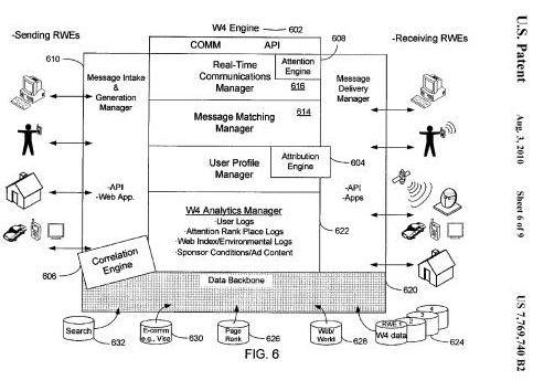 An illustration from the Yahoo patent showing information entered into the W4 Communications Network and sent out by the Network via methods such as messaging, APIs, and applications