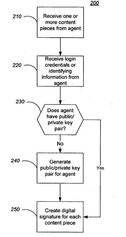 Google's Agent Rank / Author Rank Patent Filing