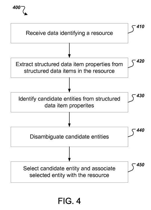 associate entity with resource