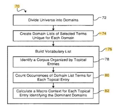 Google Patents Context Vectors to Improve Search