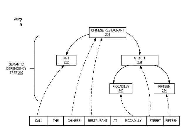 Semantic Dependency Tree