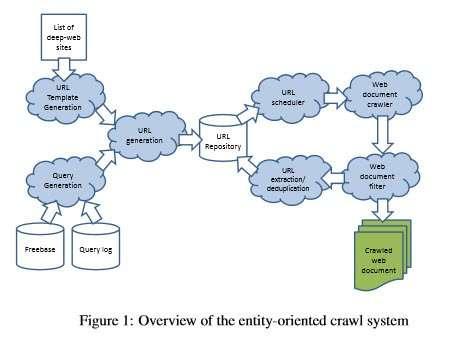 Entity Crawl System