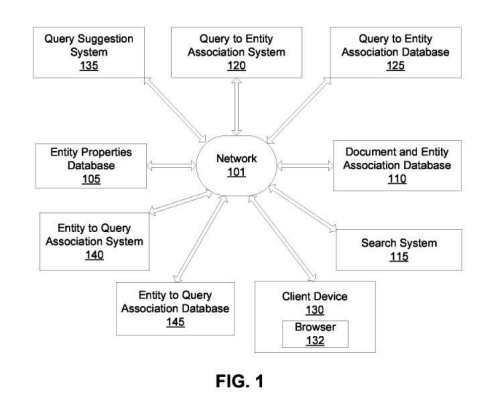 About Google patents like this one entity search suggestions