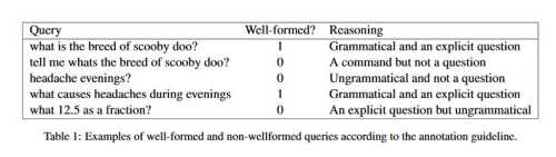 Examples of Well forned and non wll formed queries