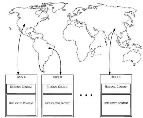 A screenshot from Google's patent on regional indexes showing that different data centers contain both regional and global content.