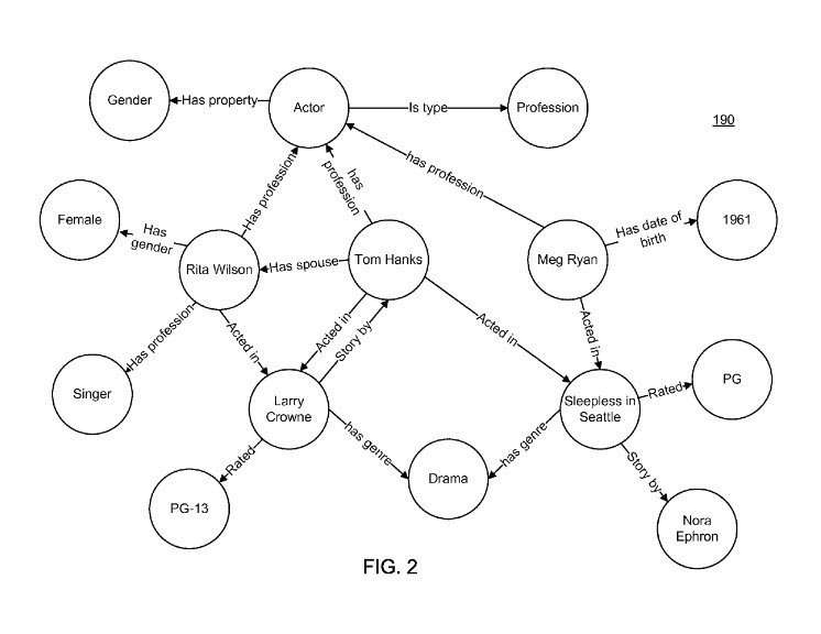 Nodes containing entities with edges showing off relationships between them.