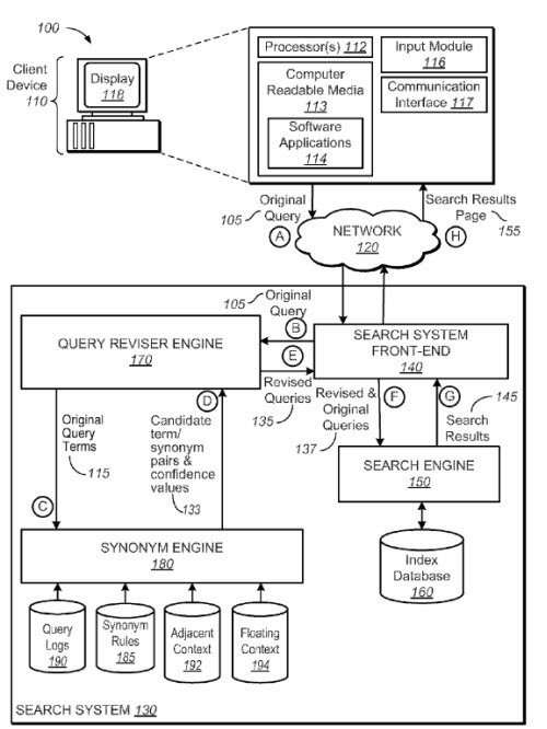 A screenshot from the Google hummingbird patent showing different elements and databases in use to better understand queries.