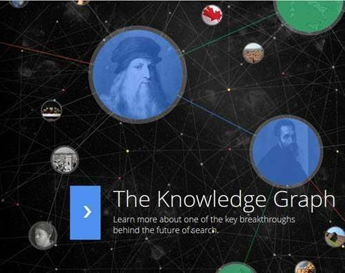 A picture of a knowledge graph from Google's page about their knowledge graph.