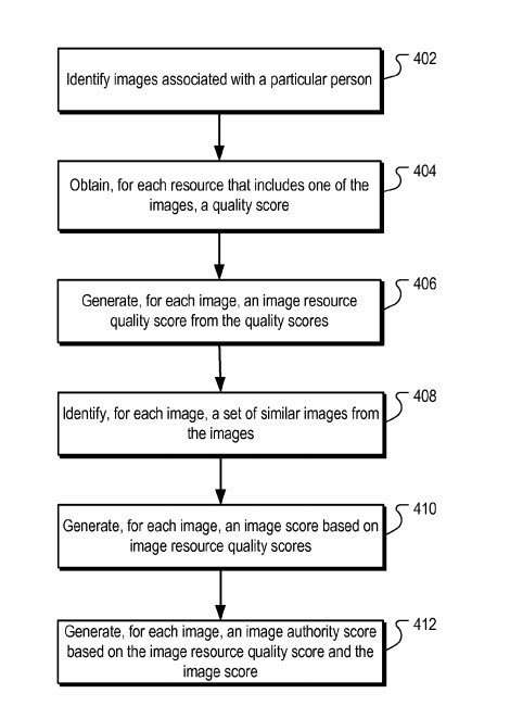 Image quality scores