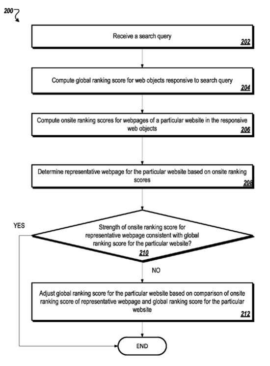A flow chart from the patent giving an overall synopsis of how it works.