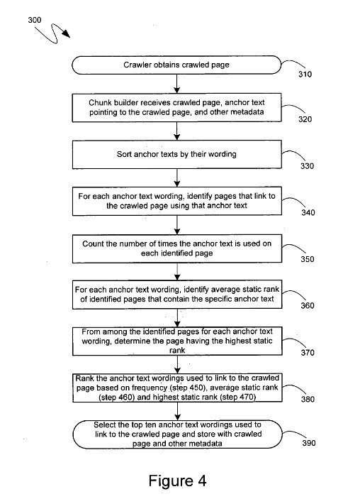Page Relevance patent flowchart
